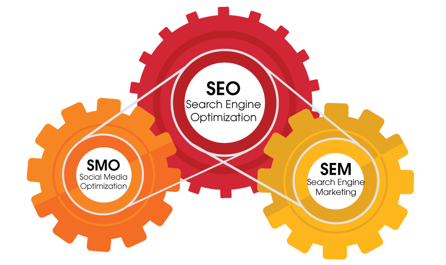 Why websites need  SEO Services?